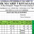 Kepada Yth. Bapak/Ibu Guru SMK Ma'arif 5 Kotagajah Assalamu'alaikum. Wr. Wb Dengan Hormat, dalam postingan kali inibapak/ibu guru dapatmengunduh aplikasi pengolah nilai raport untuk guru, sebagai aplikasi pendukung pelaporan hasil […]